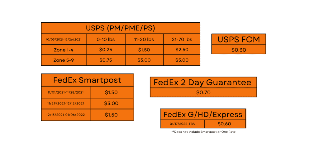 2021 FedEx and USPS Surcharges Chart